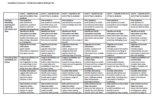 Australian Curriculum standards