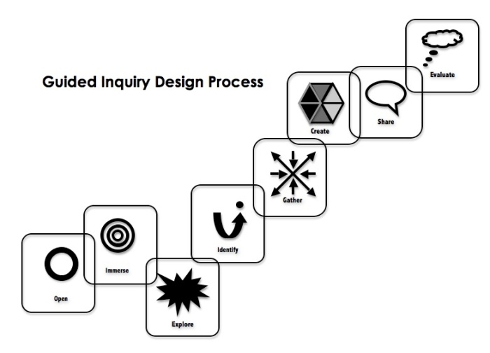 guided-inquiry-design-process