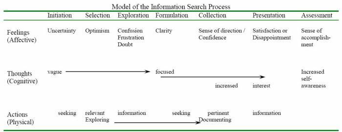 isp_chart